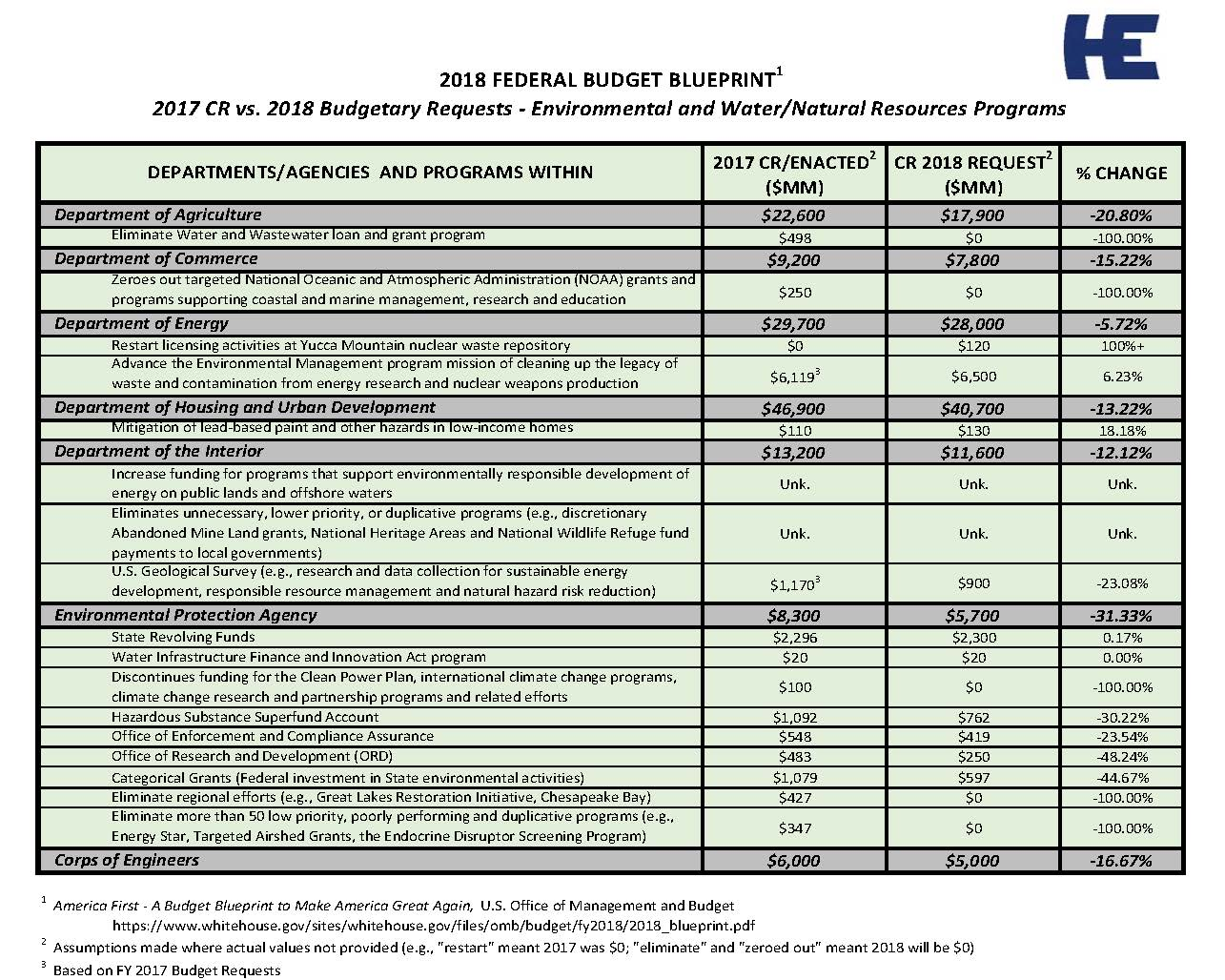 32017 how might 2018 budget blueprint impact environmental 32017 how might 2018 budget blueprint impact environmental programs malvernweather Images